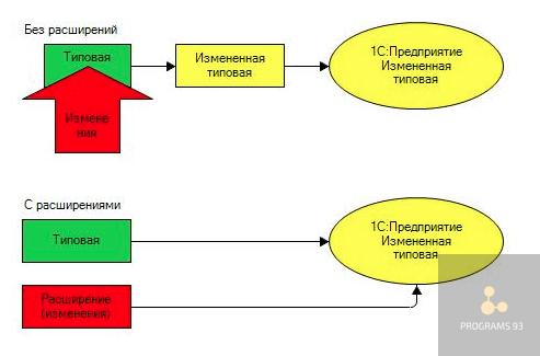 доработка конфигурации 1С