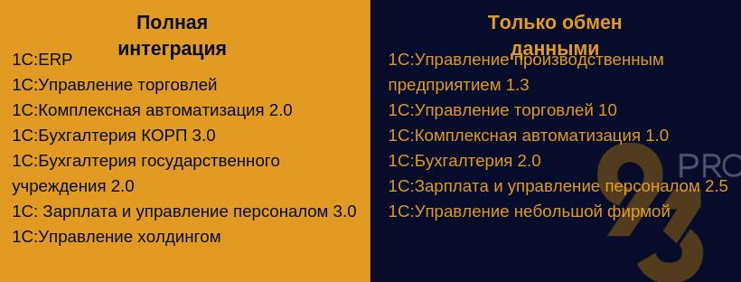 Возможность интеграции с другими решениями 1C Документооборот 8 КОРП