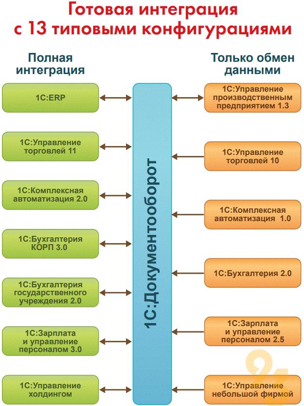 1С:Документооброт